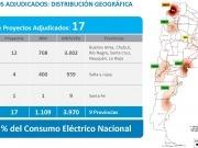 Licitación de renovables: Los ganadores eólicos