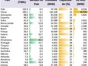 El país alcanza la 8ª posición mundial como generador eólico