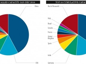 En 2016, la eólica en la región creció un 23% en capacidad instalada, liderada por Brasil, Chile, México y Uruguay