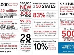 Cuando una buena infografía explica el peso de la eólica en la economía