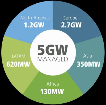 GreenPowerMonitor repite como referente del sector FV mundial
