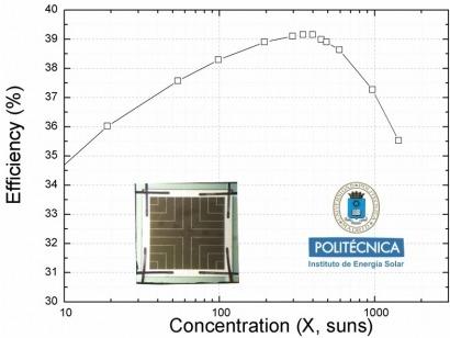 El IES logra un 39,2% de eficiencia en una célula solar de concentración de triple unión