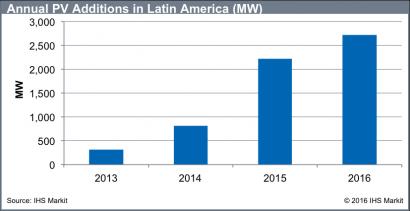 Pronostican que 2016 terminará con 2,7 GW fotovoltaicos instalados