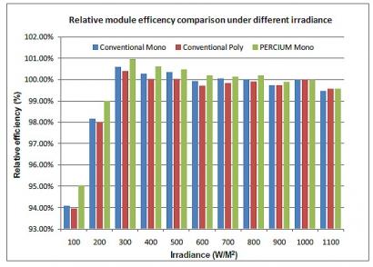 ¿Por qué la tecnología PERC se está haciendo un hueco en la fotovoltaica?