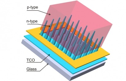 Células solares con forma de cono, el 3D fotovoltaico