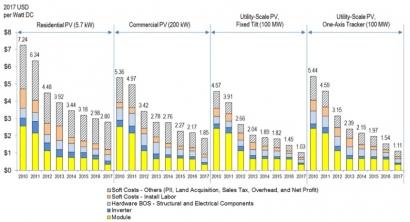 EEUU: El costo de los sistemas fotovoltaicos a gran escala cayó casi un 30% el año pasado