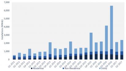 EEUU: En el segundo trimestre de 2017 la fotovoltaica alcanzó casi 2,4 GW instalados