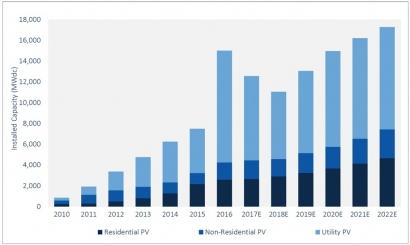 En el primer trimestre de 2017 la fotovoltaica creció 2 GW, y el precio del vatio ya es de menos de un dólar