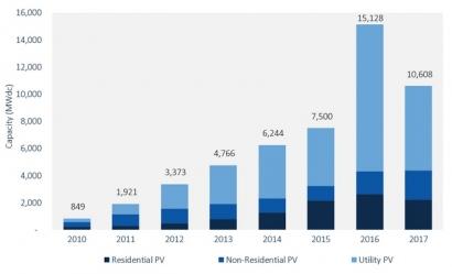 EEUU: En 2017 se instalaron 10,6 GW fotovoltaicos