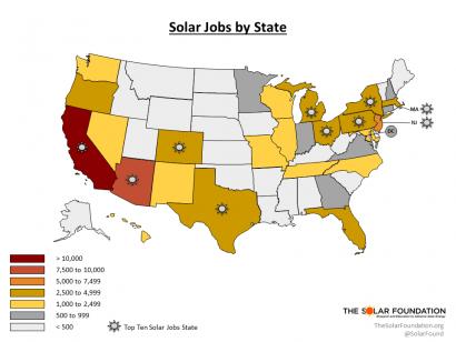 El sector solar emplea casi 120 mil personas