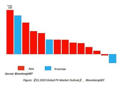 LONGi recibe la puntuación Altman-Z más alta en el último informe fotovoltaico de BloombergNEF