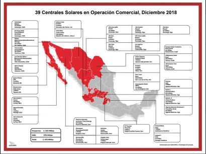 MÉXICO: La fotovoltaica termina 2018 con 3 GW instalados y 39 plantas en operaciones