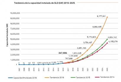 En 2025 los sistemas de generación distribuida alcanzarán los 9 GW