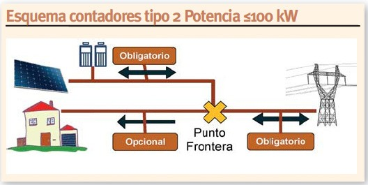 Pablo Corredoira. UNEF. Esquema contadores Tipo 2 Potencia ≤100 kW
