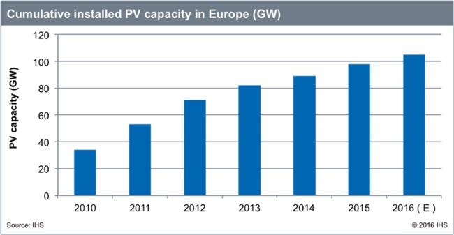 Potencia FV acumulada en Europa. 2016