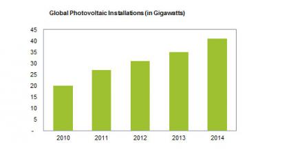 Expertos pronostican que la solar fotovoltaica superará los 40 GW en 2014