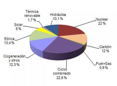 La energía solar cubre el 5% de la demanda en junio