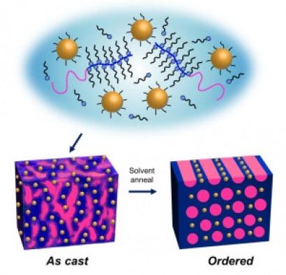 Una nueva técnica, con aplicaciones en FV, permite a las nanopartículas autoensamblarse en 1 minuto