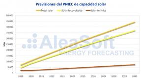 La fotovoltaica puede convertirse en un motor económico fundamental para España