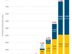 La fotovoltaica ya supera los 8 GW de capacidad, entre centralizada y generación distribuida