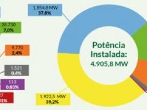 La fotovoltaica alcanza los 8 GW de capacidad instalada, con más del 60 % destinado a la generación distribuida