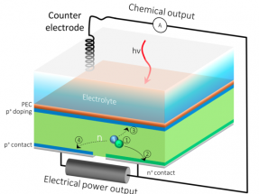 Presentan una célula solar capaz de producir electricidad e hidrógeno a la vez