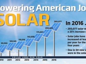 En 2016 hubo 51.000 empleos nuevos en el sector solar, un 25% más que en el año anterior