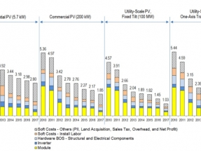El costo de los sistemas fotovoltaicos a gran escala cayó casi un 30% el año pasado