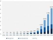 En 2015 se instalaron 7,2 GW fotovoltaicos, 17% más que en 2014