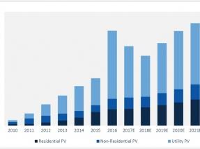 En el primer trimestre de 2017 la fotovoltaica creció 2 GW, y el precio del vatio ya es de menos de un centavo de dólar