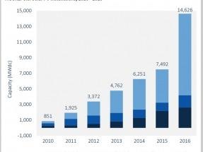 EEUU: Ya hay más de 1,3 millones de instalaciones solares fotovoltaicas, lo que suma una capacidad instalada de 40 GW