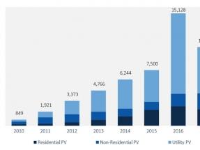 En 2017 se instalaron 10,6 GW fotovoltaicos