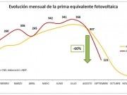 Las primas fotovoltaicas se redujeron un 60% de agosto a septiembre