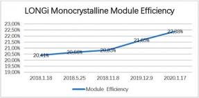 LONGi logra un nuevo récord de eficiencia con sus módulos monocristalinos: 22,38%