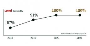 LONGi consigue por segundo año consecutivo una calificación de bancabilidad del 100%