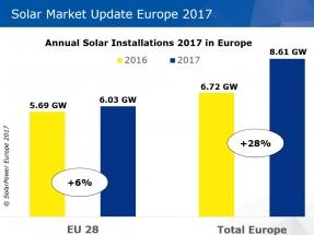 El mercado solar europeo crece un 28% en 2017; el 6% en la UE