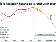 Las instalaciones fotovoltaicas ya dejaron de cobrar primas el pasado mes de agosto
