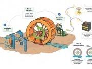 La UE subvenciona ruedas de agua