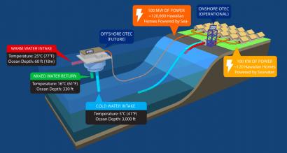 Hawái conecta a red la mayor planta de energía térmica oceánica del mundo