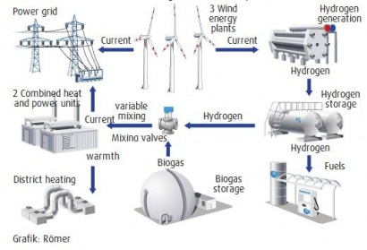A first as hydrogen-hybrid power station commissioned