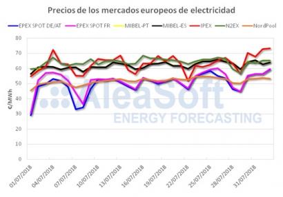 西班牙电力市场的月度新纪录