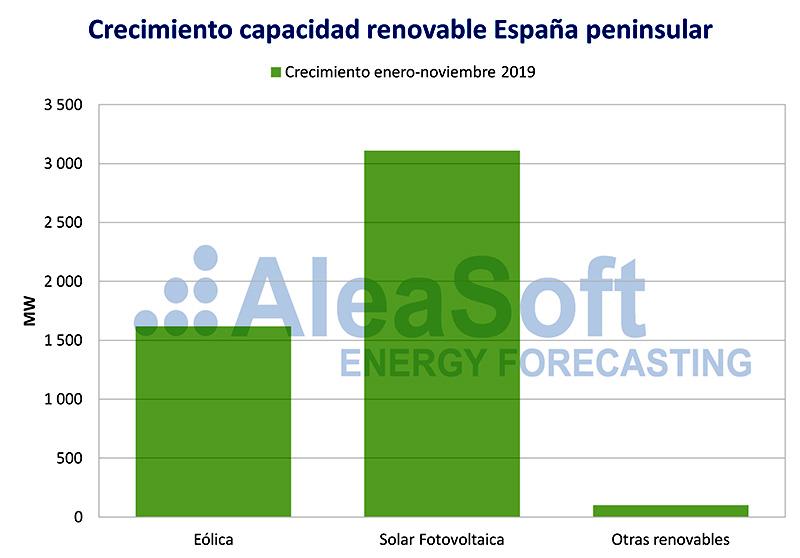 Aleasoft. Crecimiento capacidad renovable España 2019