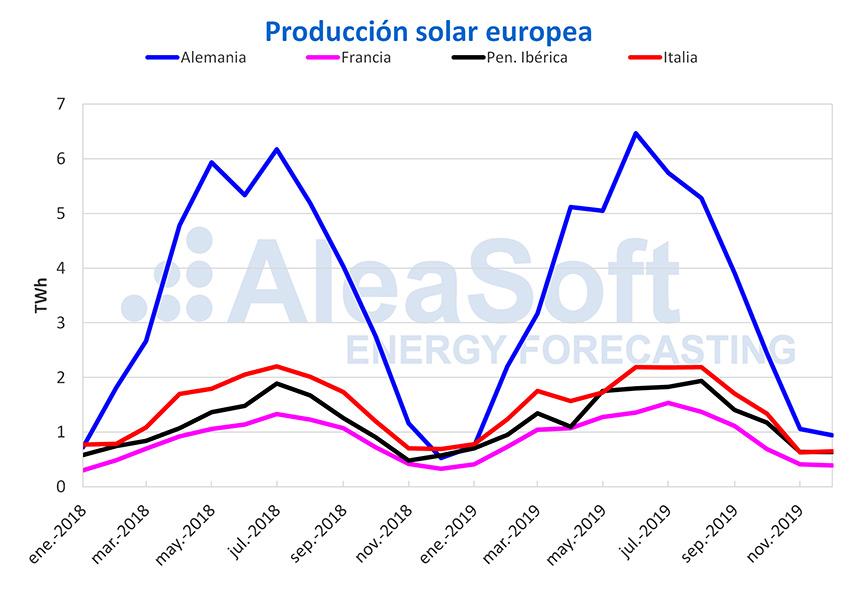 Aleasoft. Producción Solar Europea 2019