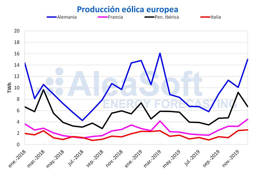 Aleasoft. Producción Eólica Europa 2019