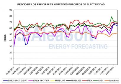 Precios récord en los mercados eléctricos por los combustibles y las paradas nucleares en Francia