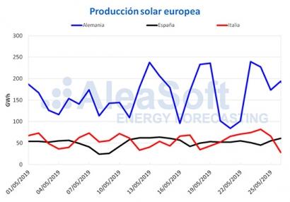 La alta producción renovable logra precios negativos en los mercados eléctricos de Alemania, Francia y Bélgica