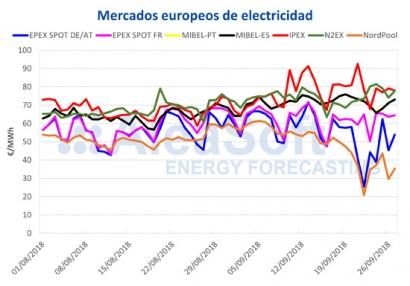 Baja el precio del mercado eléctrico ibérico por las condiciones meteorológicas