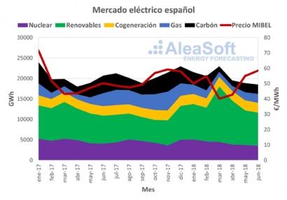 Nuevo récord del mercado eléctrico español con el segundo trimestre del año más caro de la década