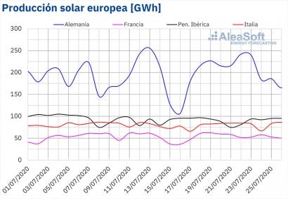 España ha producido en lo que va de julio un 61% más de energía solar y un 34% más de eólica que en julio de 2019