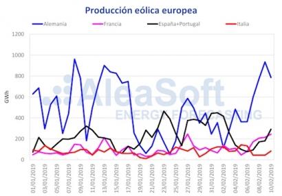 La eólica y la solar provocan una bajada de los precios de los mercados eléctricos en Europa